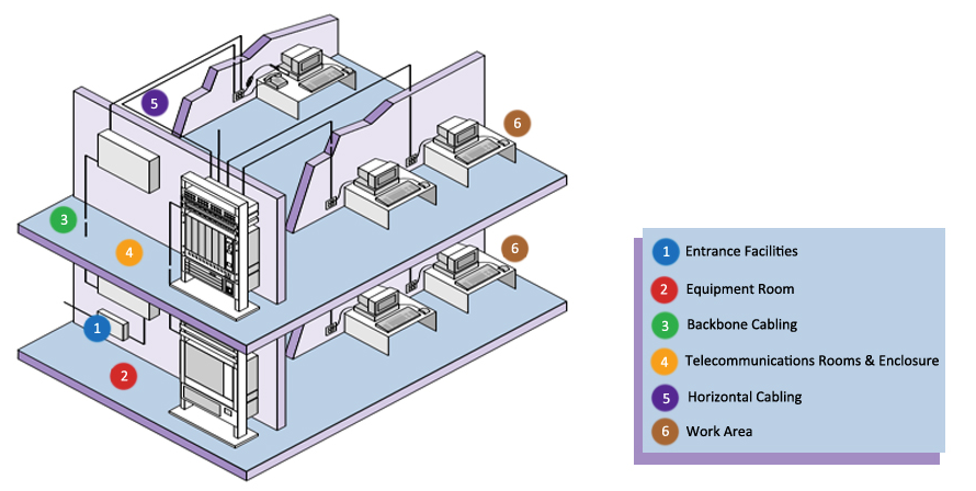 Office Network Cabling Diagrams